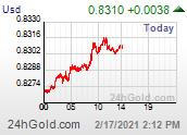 Chart USD-EUR