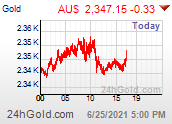 Intraday Gold Price in AU$
