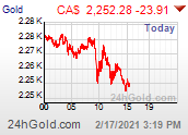 Intraday Gold Price in CA$
