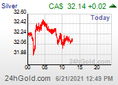 Intraday Silver Price in $ Canadien