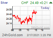 Intraday Silver Price in Franc suisse