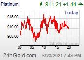 Trenutna cena v EUR
