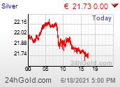 Silberkurs in Euro je Unze - Intradaychart.