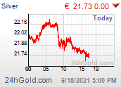 Intraday Silver Price in Euro
