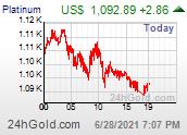 Trenutna cena v USD